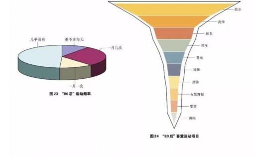 上海80后家庭调查:小家庭平均住房面积97.6平方米
