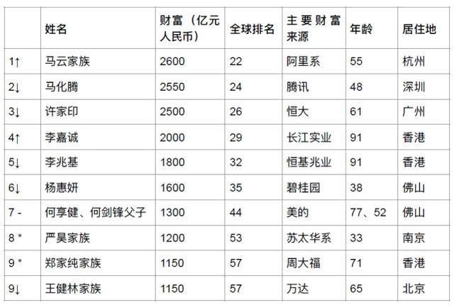 2019胡润全球富豪榜发布 恒大许家印蝉联房地产首富