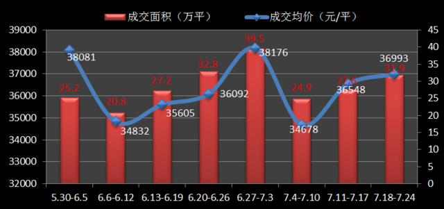 """沪多项目出现""""抢房潮"""" 新房成交均价直逼3.7万/平"""