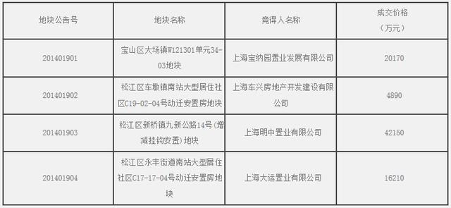 宝山区大场镇等4幅动迁安置房出让结果公示