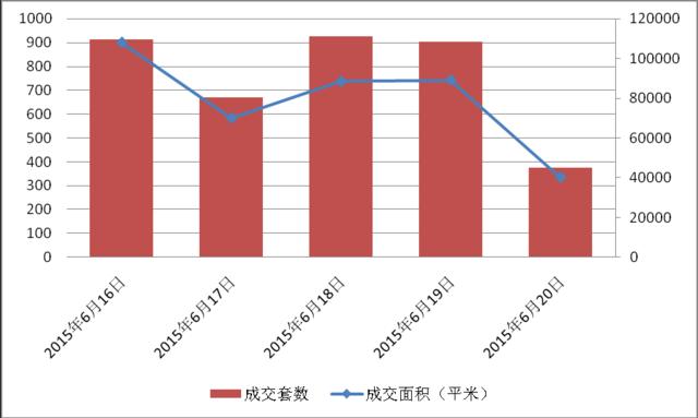 沪商品房成交缩水近六成 商品住宅跌破300套