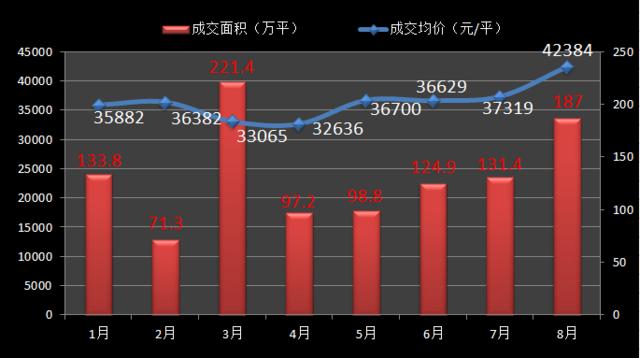 """8月沪新房""""量价齐升"""" 新房均价破4.2万同比涨41%"""