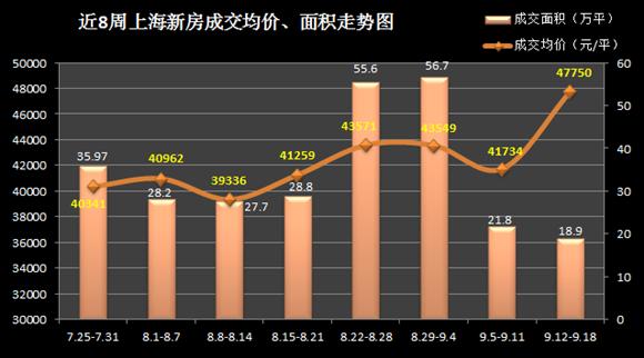 上周沪房价4.7万/平 刚需产品退潮成交量下滑