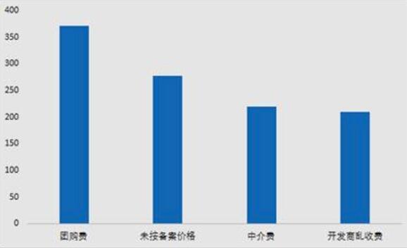 房地产行业举报量增34% 价格违法行为频现