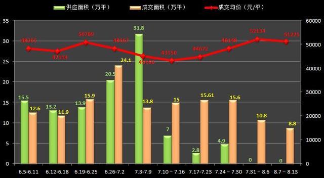 8月中旬沪房价破5万/平 成交缩水供应二度挂零