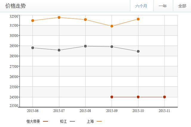松江新城稀缺洋房签约18万起 尽享双水景欧式园林