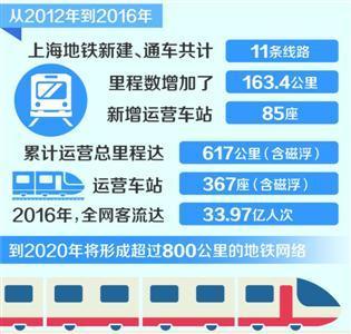 上海地铁运营里程世界第一客流量世界第二