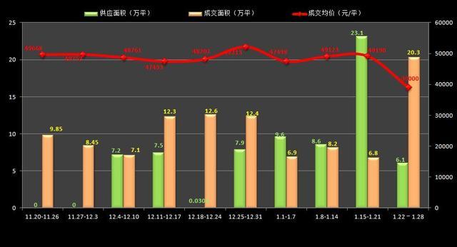 """市场进入""""假日模式"""" 上周成交超20万方"""