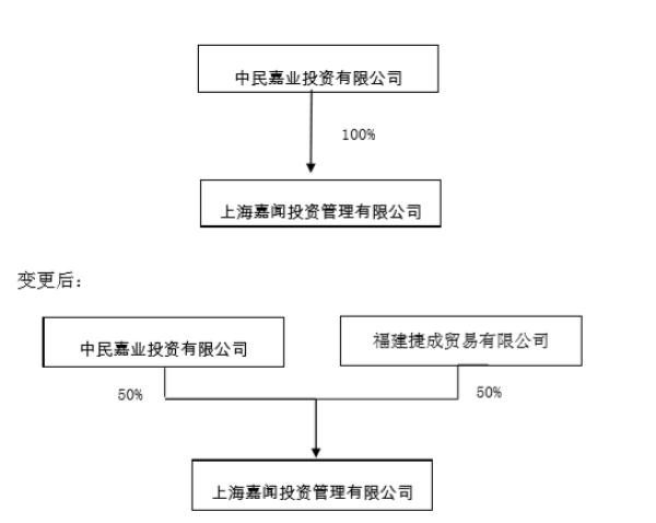 中民投转让一半阳光城股份 接盘方为阳光城合作伙伴