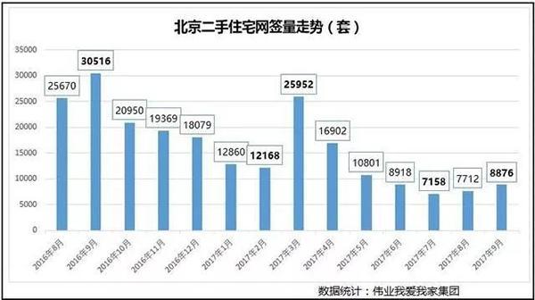 北京二手房挂牌量涨三成 90平户型一个月降了70万