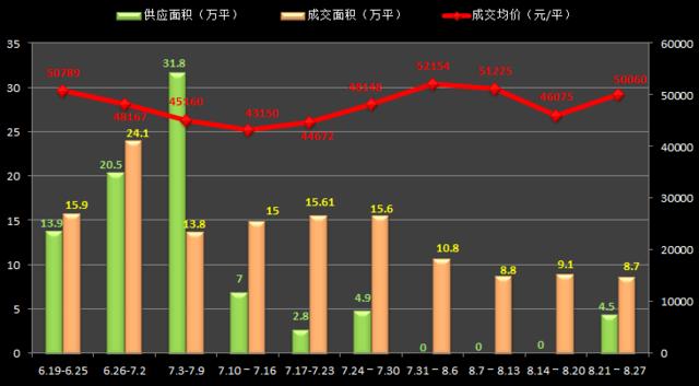 上海房价重回5万/平 你还有哪些大户型房可以买
