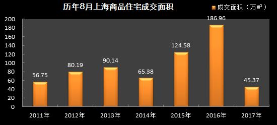8月沪房价48971元/平创新高 供应11.7万平7年最低