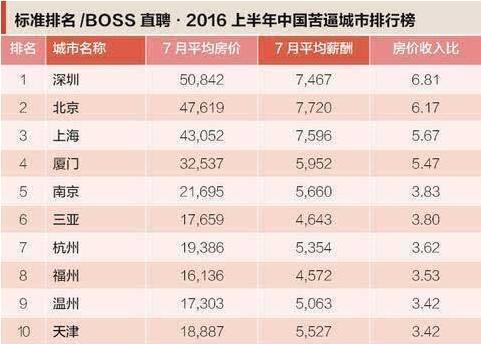 上海排中国苦逼城市排行榜第三 还有能买得起的房吗