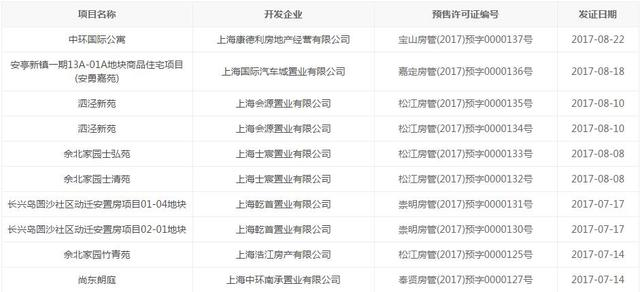 沪新房连续三周零供应 看看哪些楼盘现在卖的好