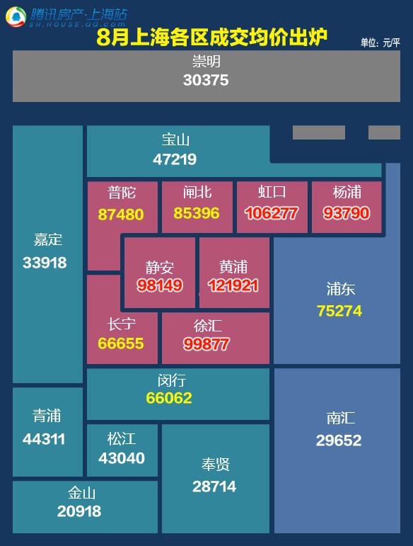 8月上海各区成交均价出炉 黄浦区房价破12万/平