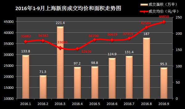 金九不金!沪9月量跌价涨 成交面积95.3万平降49%