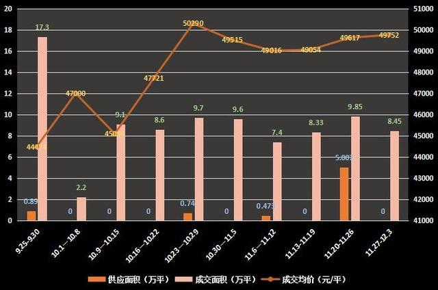 12月首周沪新房成交均价49752元/平 供应再归零