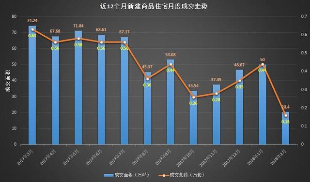 供求缩量静待小阳春行情 2月沪新房均价42544元/平