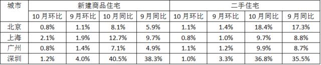 10月上海房价再涨2.1% 到底哪些楼盘在涨价?