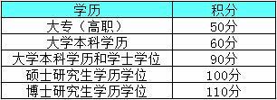 上海实施新版居住证积分 月薪超1万6直接获标准分