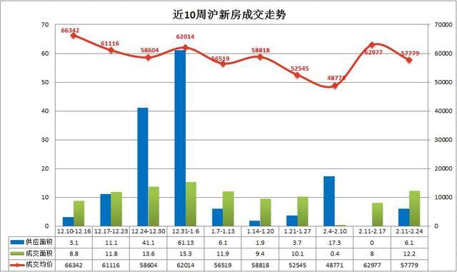 企鹅前线|沪上周成交面积环比增加53.1% 市场交易复苏
