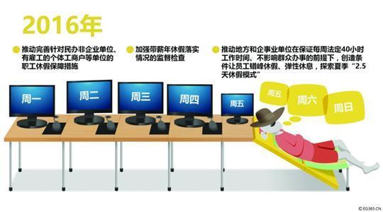 探索2.5天休假模式 上海企业尝试4.5天工作制