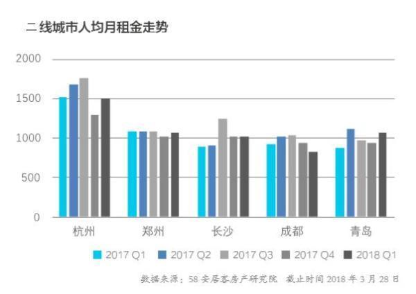 一线城市租金位于近一年最低值 长租公寓品牌1200家