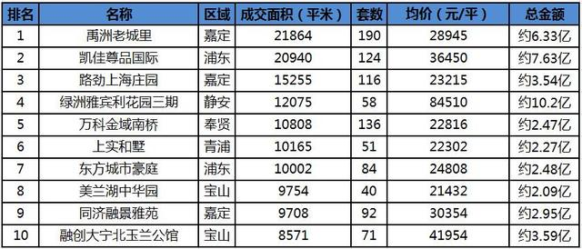 """""""沪九条""""政策刺激 上周沪新房成交超70万平"""