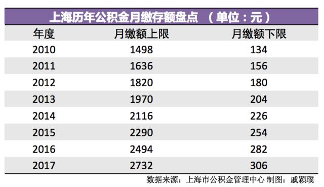 7月1日起上海公积金缴存基数调整 月缴存上限2996元
