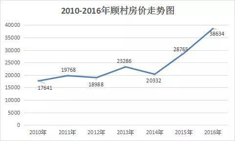 宝山顾村到2020年将呈3轨交汇 目前在售新房仅6个
