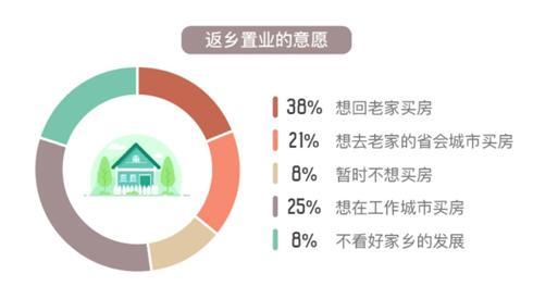 近六成人欲返乡置业 83%希望家乡房子总价低于100万