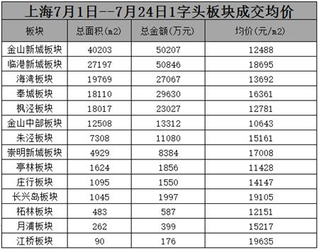 别整天说上海房价冲12万 14个1字头板块你可以看看