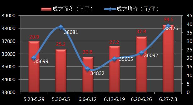 沪新房均价破3.8万环比涨5.8% 嘉定4盘登top榜