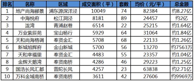 """沪新房均价3.65万环比涨5.4% 超250个项目将""""打烊"""""""