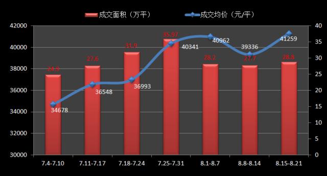 """""""金九""""将至 沪新房均价破4.1万/平刷新最高记录"""