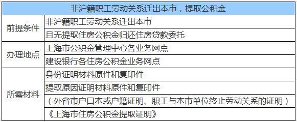 小申答疑:离开上海提取公积金 如何操作?