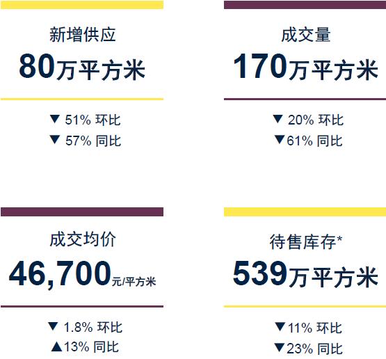 """第三季度沪房价46700元/平 """"三降""""态势或持续"""