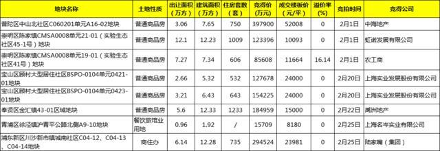 2月沪成交8幅地块总揽金138.4亿元 环比上涨30.37%