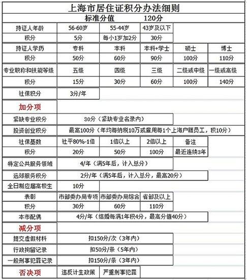 小申答疑:2013年上海居住证积分细则