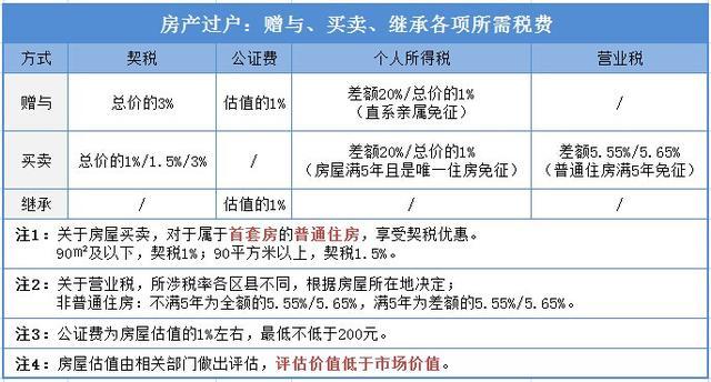 小申答疑:房产赠与、买卖、继承各所需税费