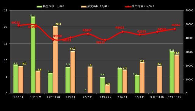 沪上周新房均价46562元/平 房贷利率提升促成交向上