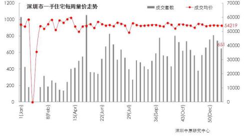 2018年首周新房成交651套 宝安南山福田成交均价下跌