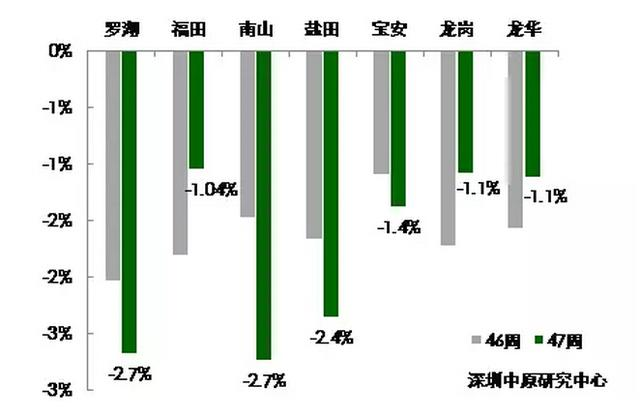 """深圳二手成交低至""""2""""字头 这些片区价格坚挺"""
