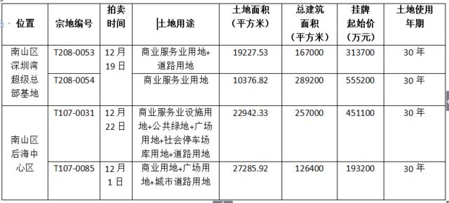 起拍总价151亿!12月南山将出让4宗商业用地