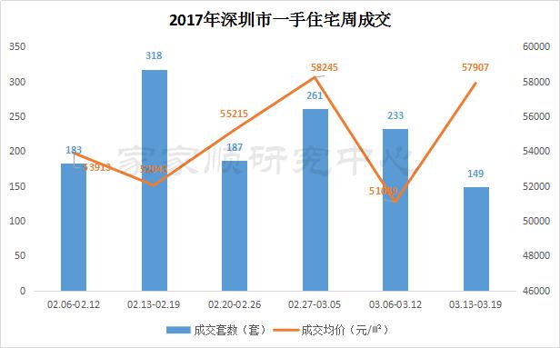 深圳新房成交量连跌3周 二手房近半业主上调报价