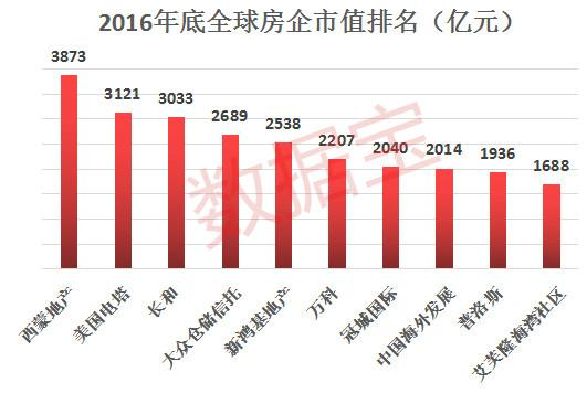 中国取代美国千亿市值房企最多 前10名7家是中国公司