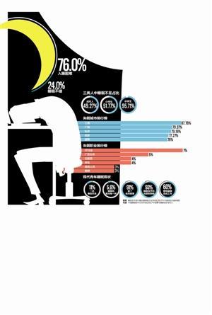 失眠城市深圳排第五 逾49%成人睡不够