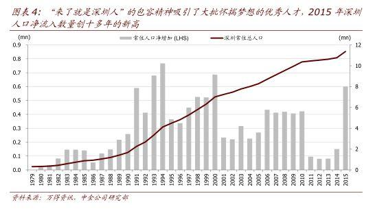 大爆发!深圳之后它竟然是广东人口流入最多的
