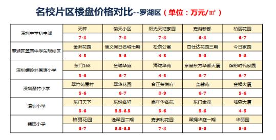 陈建:深圳中考定输赢 买名校学区房要量力而行