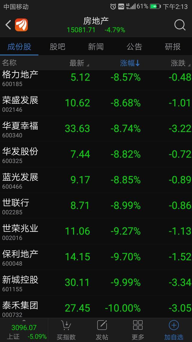 上证指数再度跌破3100点 泰禾等多只地产股跌停